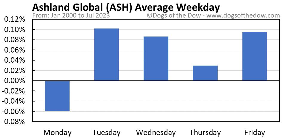 ASH average weekday chart
