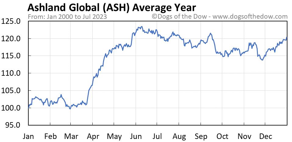 ASH average year chart