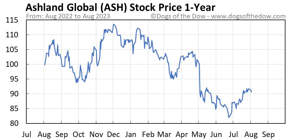 ASH 1-year stock price chart