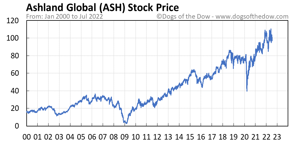 ASH stock price chart