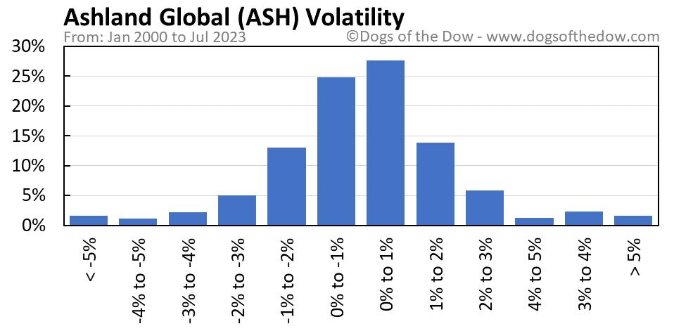 ASH volatility chart