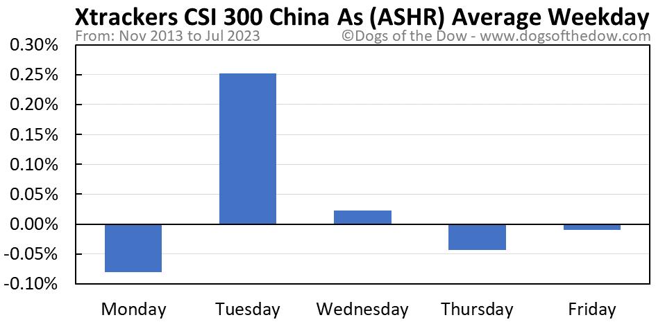 ASHR average weekday chart