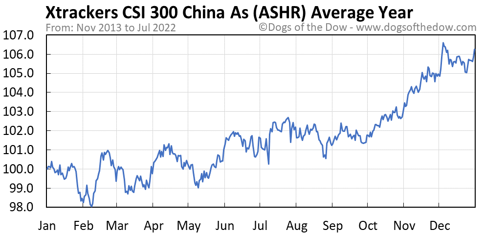 ASHR average year chart