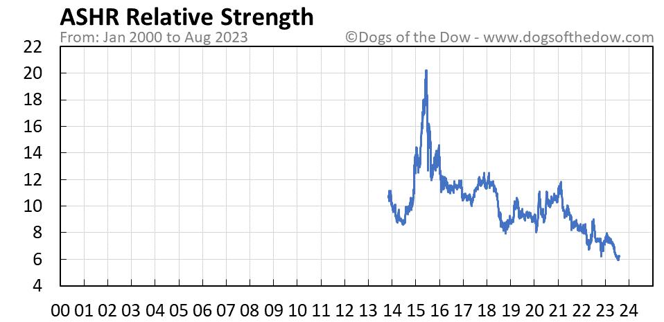 ASHR relative strength chart