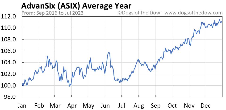 ASIX average year chart