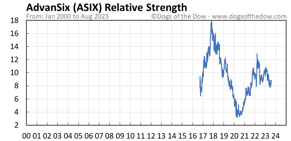 ASIX relative strength chart