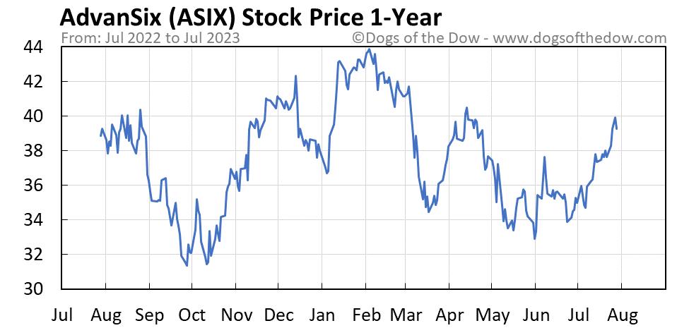 ASIX 1-year stock price chart