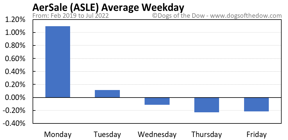 ASLE average weekday chart