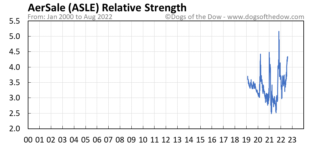 ASLE relative strength chart