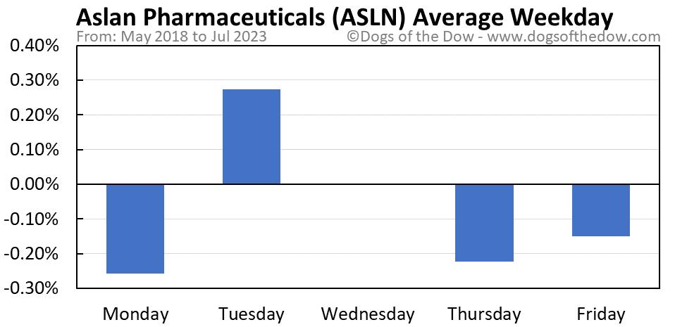 ASLN average weekday chart