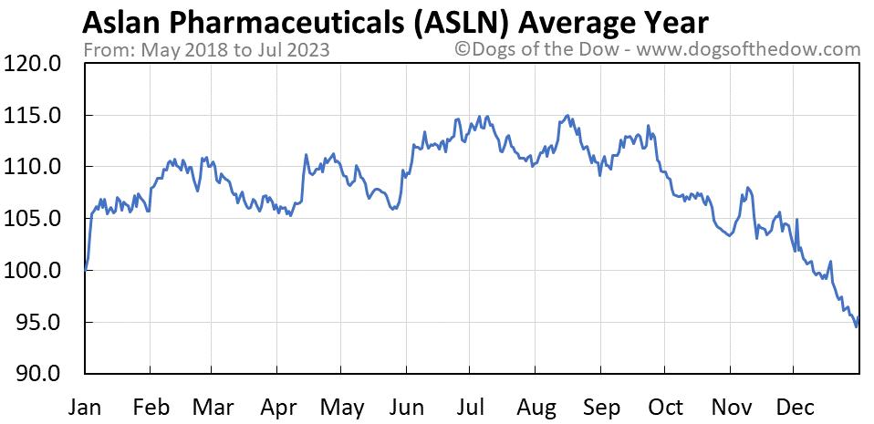 ASLN average year chart