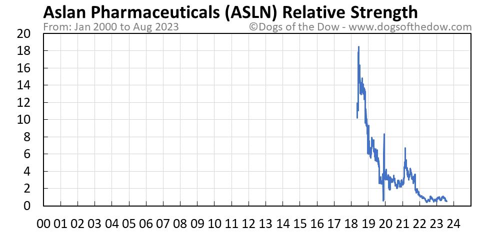 ASLN relative strength chart
