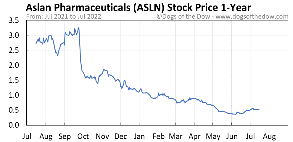 ASLN 1-year stock price chart