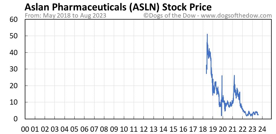 ASLN stock price chart