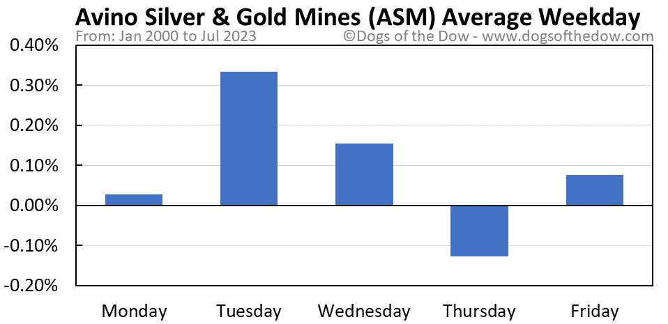 ASM average weekday chart