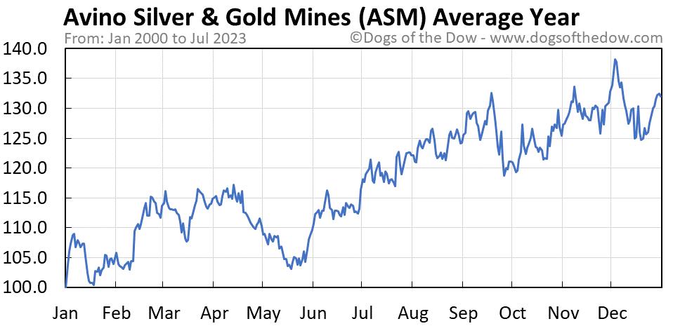 ASM average year chart