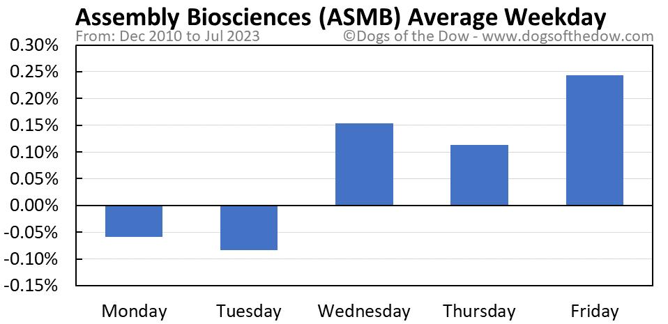 ASMB average weekday chart