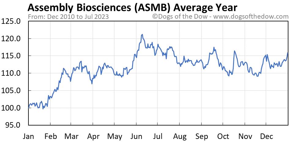 ASMB average year chart
