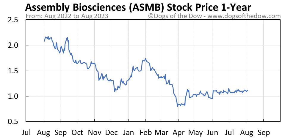 ASMB 1-year stock price chart