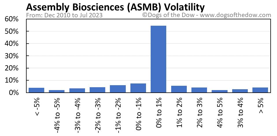 ASMB volatility chart