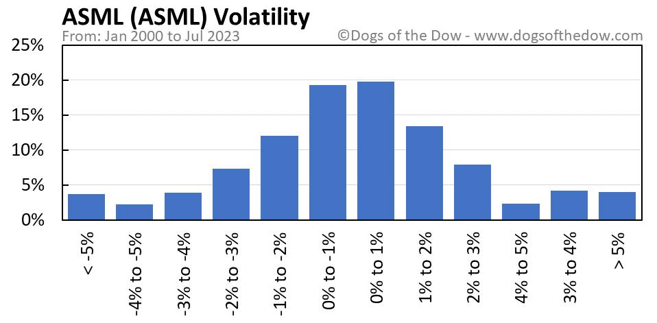 ASML volatility chart