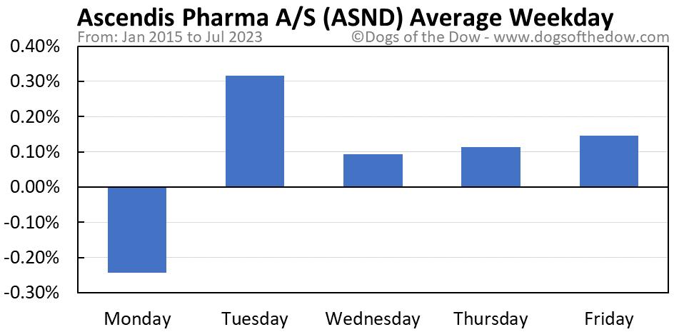 ASND average weekday chart
