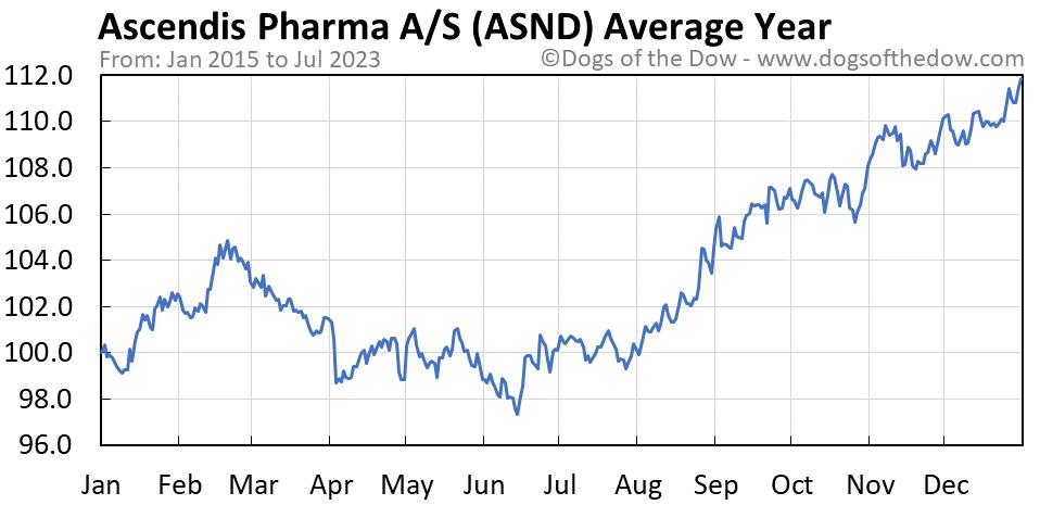 ASND average year chart