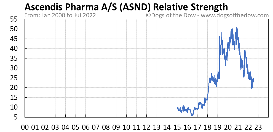 ASND relative strength chart