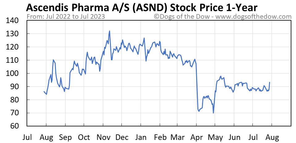 ASND 1-year stock price chart