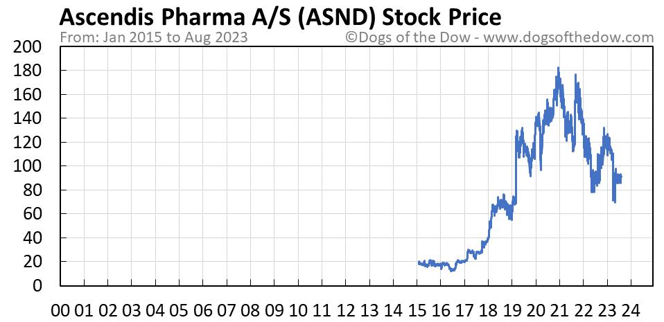ASND stock price chart