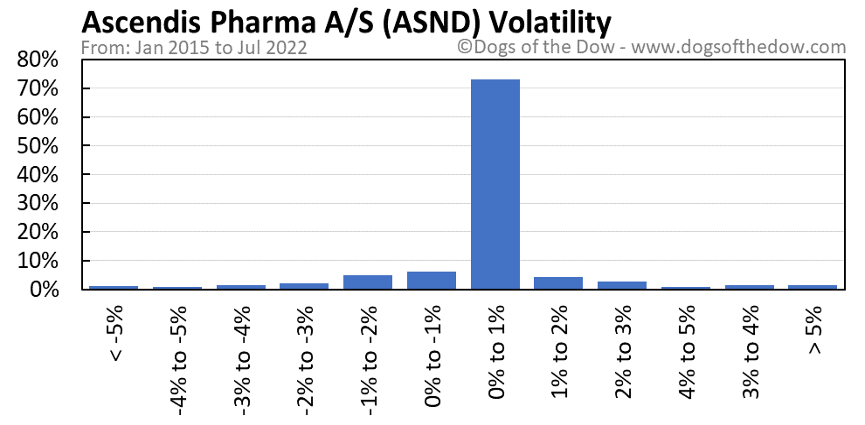 ASND volatility chart