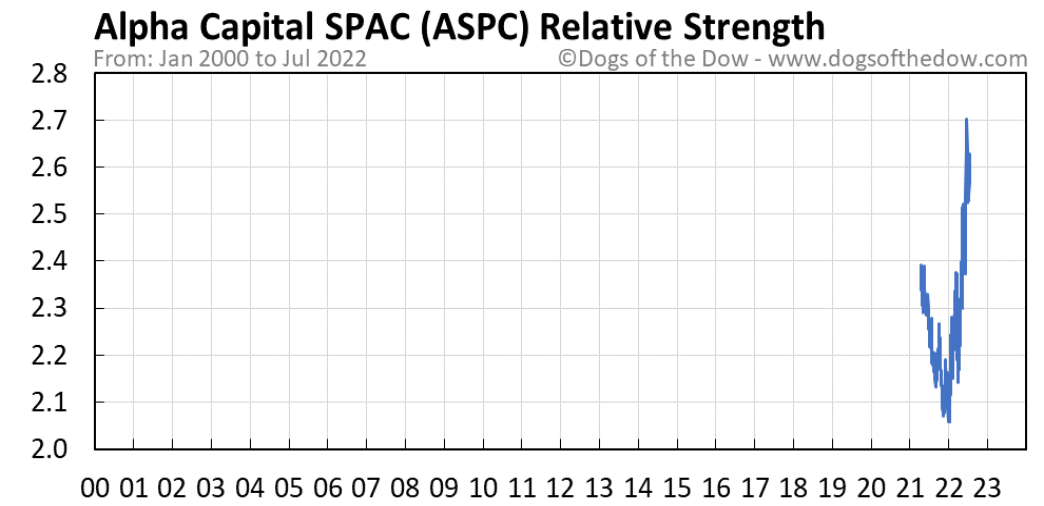 ASPC relative strength chart