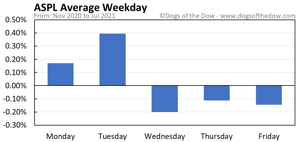 ASPL average weekday chart