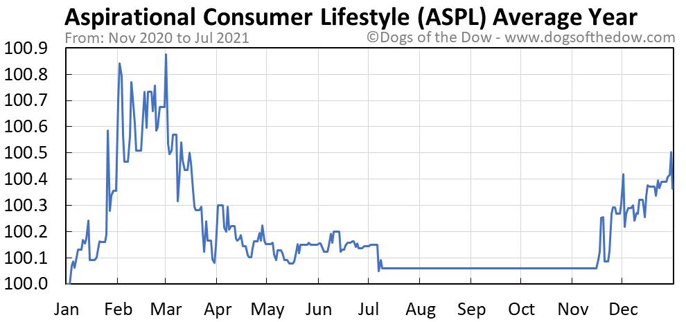 ASPL average year chart