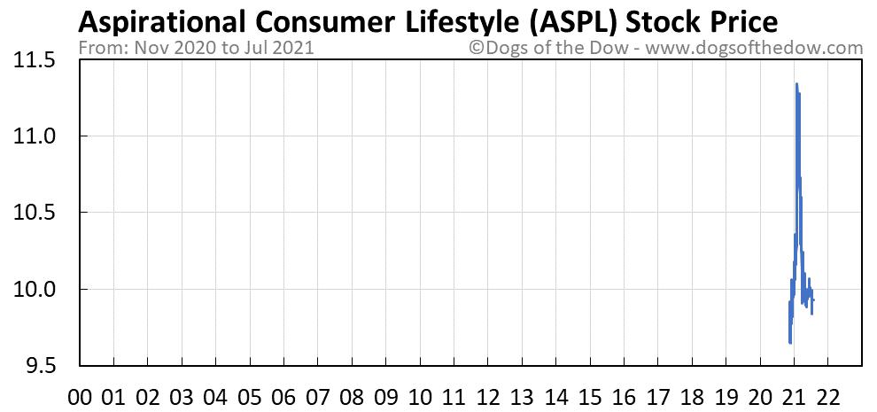 ASPL stock price chart