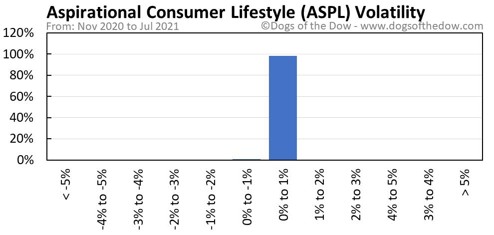 ASPL volatility chart