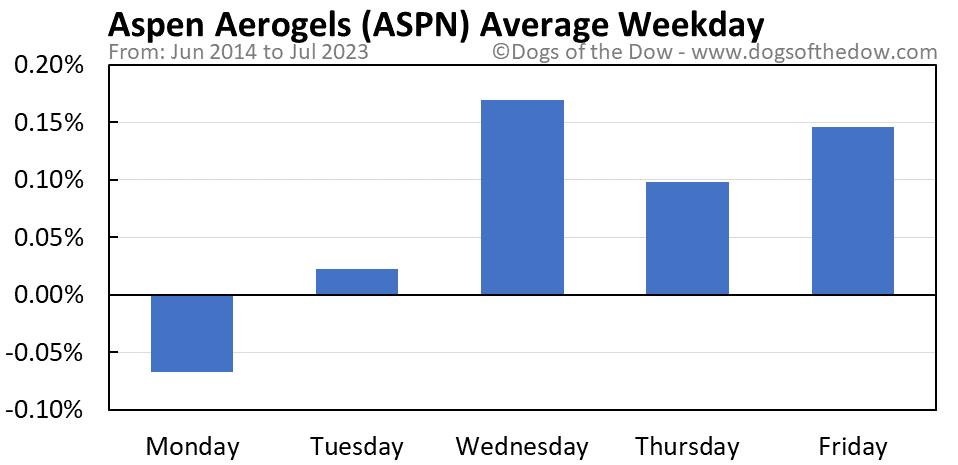 ASPN average weekday chart