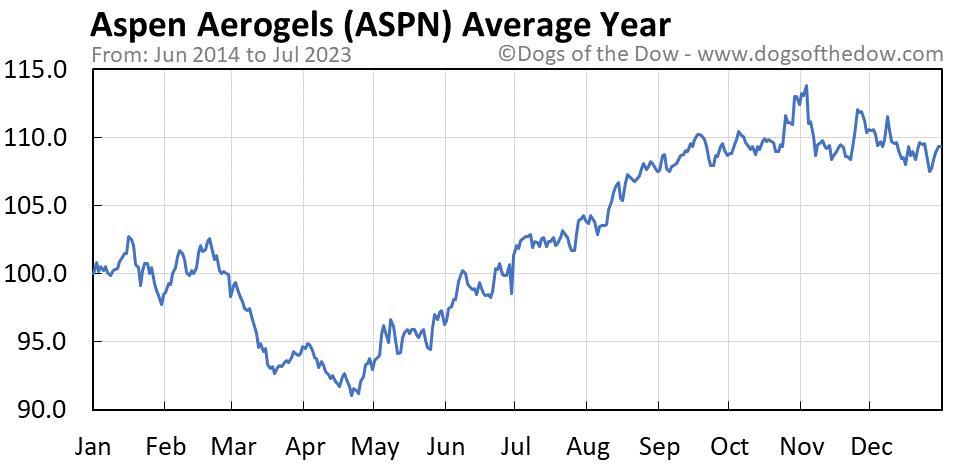 ASPN average year chart