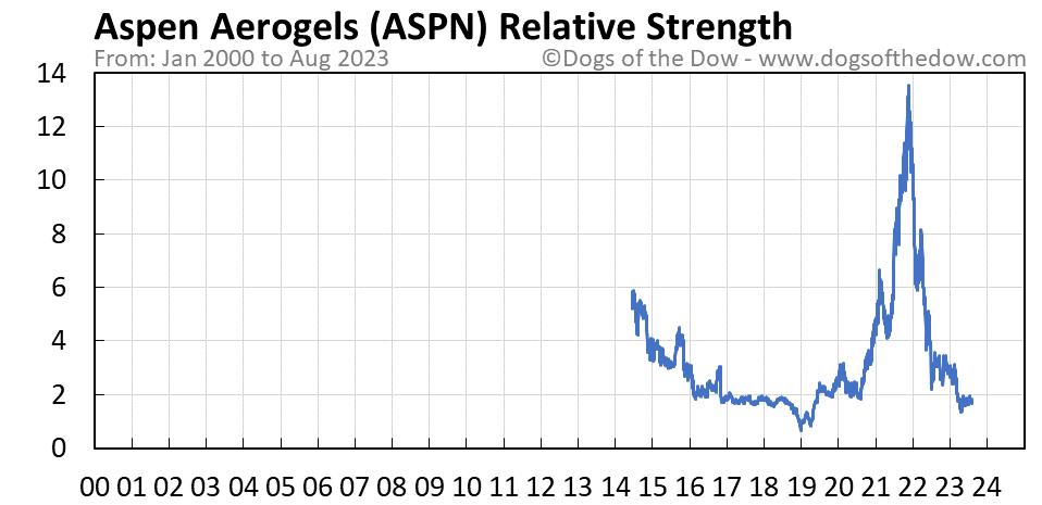 ASPN relative strength chart