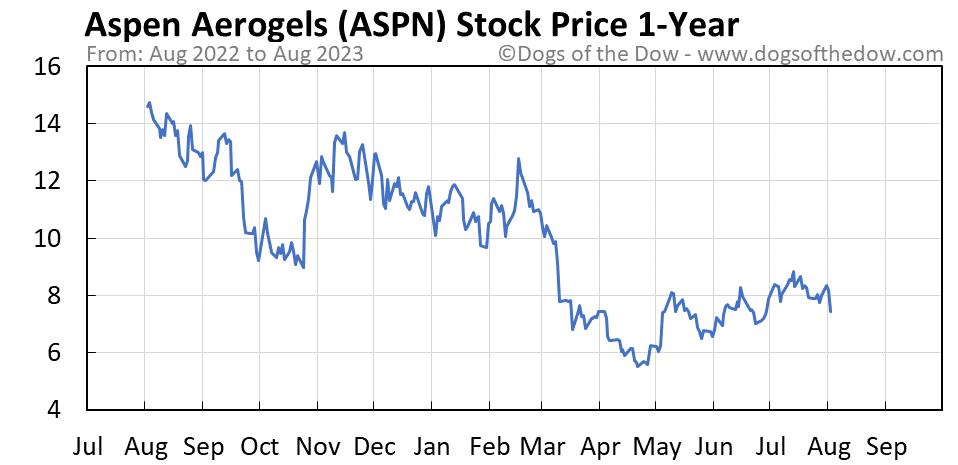 ASPN 1-year stock price chart