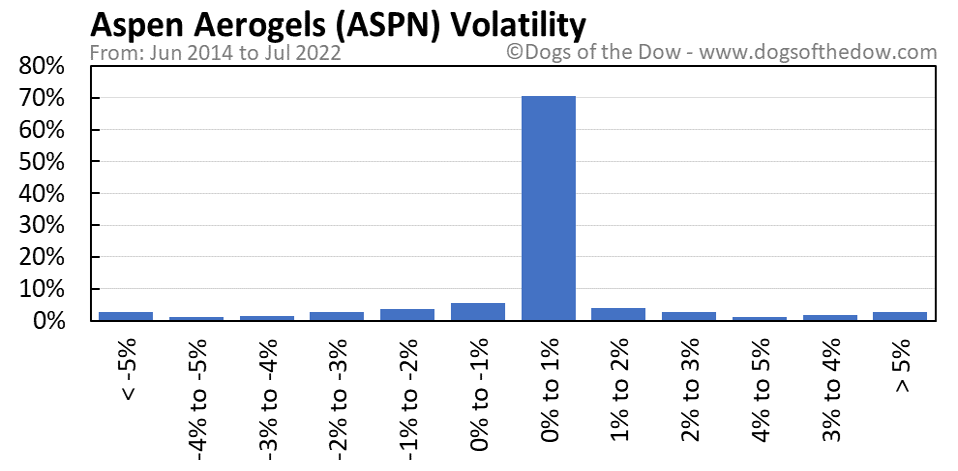 ASPN volatility chart