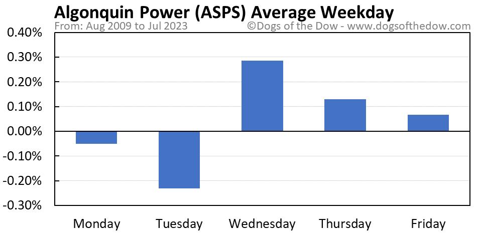 ASPS average weekday chart