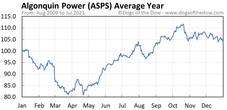 ASPS average year chart