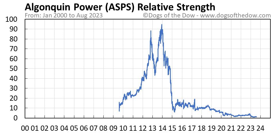 ASPS relative strength chart