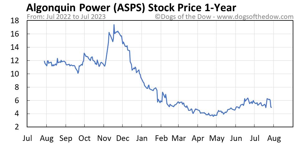 ASPS 1-year stock price chart