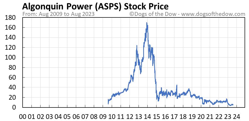 ASPS stock price chart