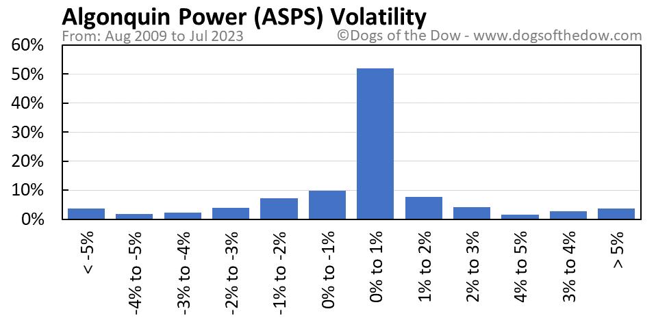 ASPS volatility chart