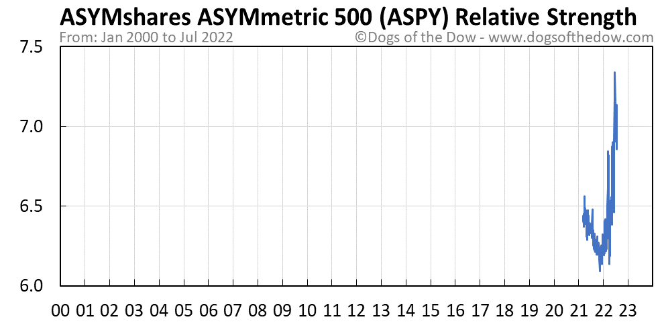 ASPY relative strength chart