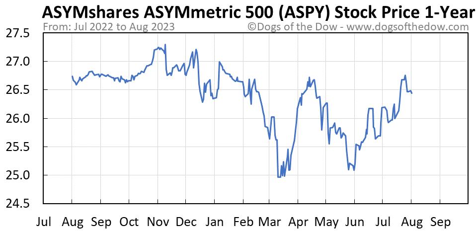 ASPY 1-year stock price chart