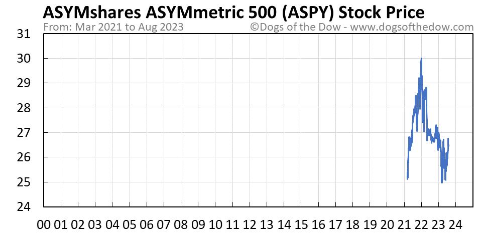 ASPY stock price chart
